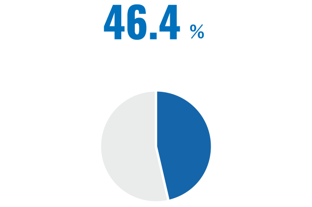 46.4%
